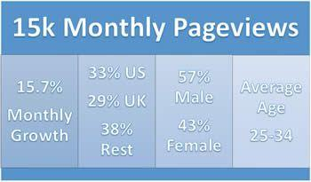 My site is growing with an average monthly growth of 15%
