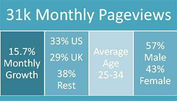 My site is growing with an average monthly growth of 20.1%