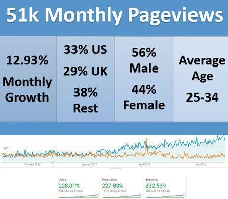 My site is growing with an average monthly growth of 7.51%