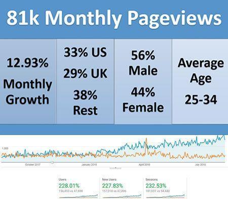Mon site est en croissance avec une croissance mensuelle moyenne de 7.51%