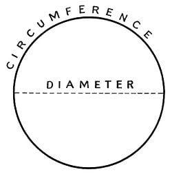 The diameter and circumference are easy to understand
