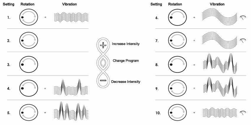 Lelo Ora 2 ma dziesięć różnych wzorów wibracji i stymulacji